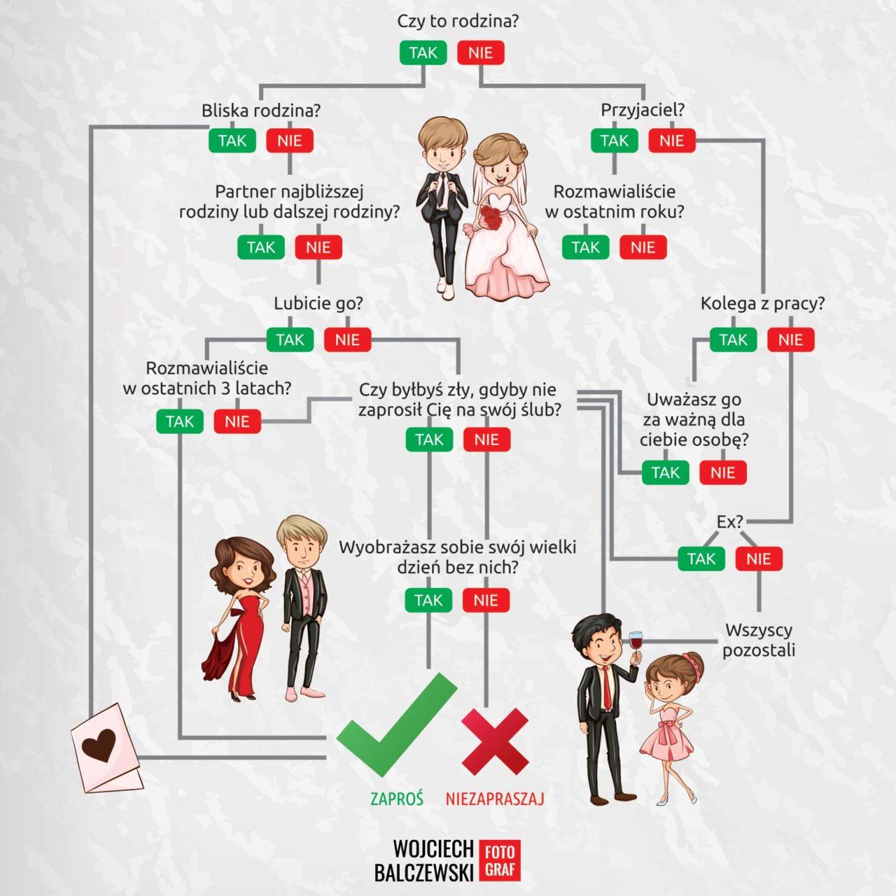 kogo zaprosić na wesele